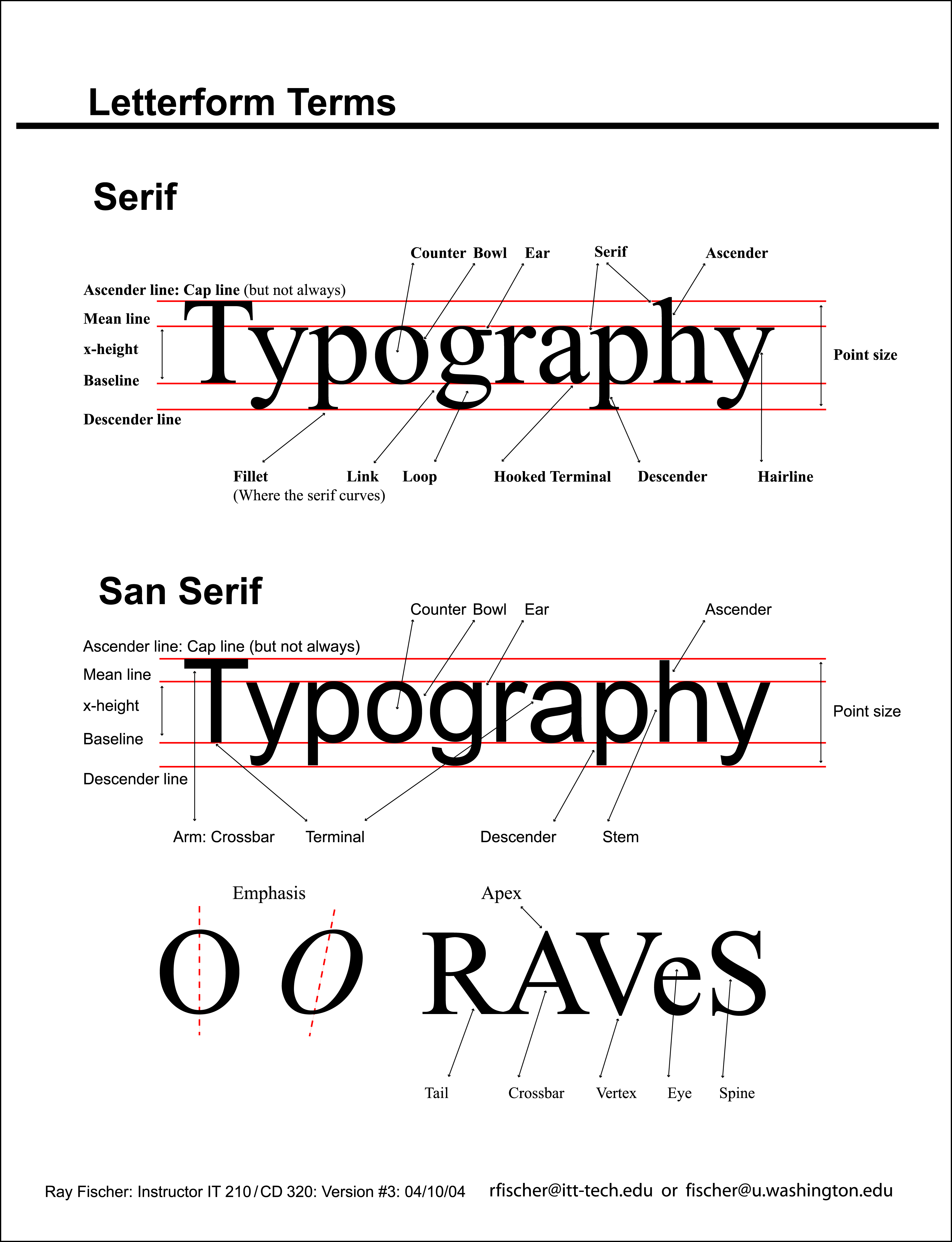 Letterform basics for writers the good page chart of letterform terms showing baseline serifs counters ascender x height altavistaventures Image collections