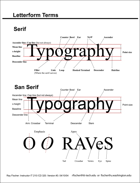 Chart of Letterform Terms showing baseline, serifs, counters, ascender, x-height and other elements of a letterform