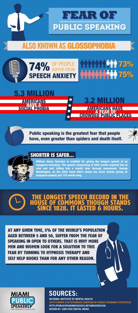 Fear of Public Speaking Infographic