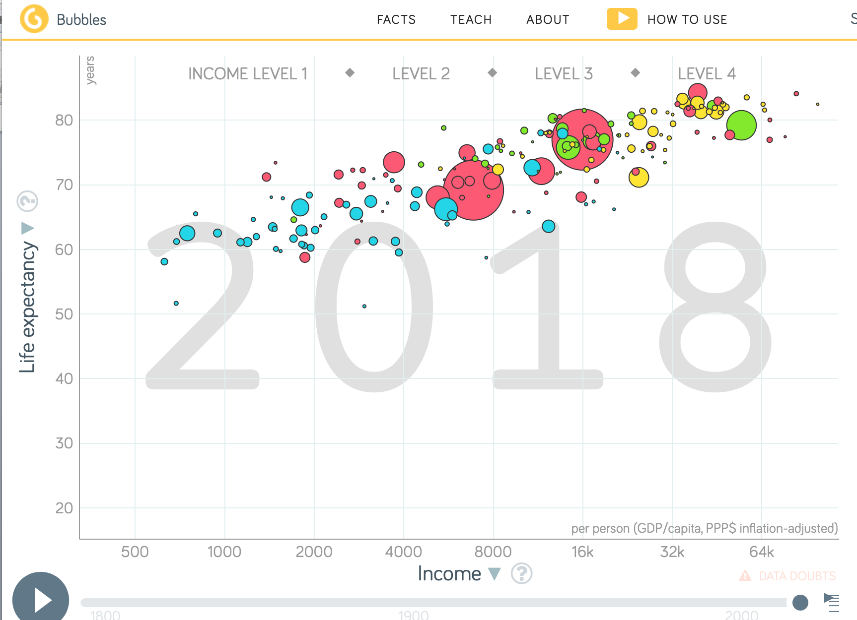 Gapminder Life Expectancy Tool