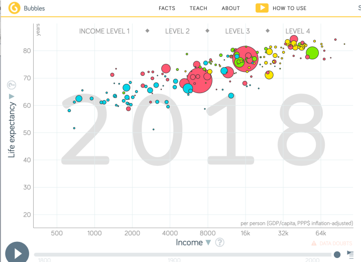 Gapminder Life Expectancy Tool